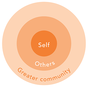 Three concentric circles representing: Self, Others and Wider Community